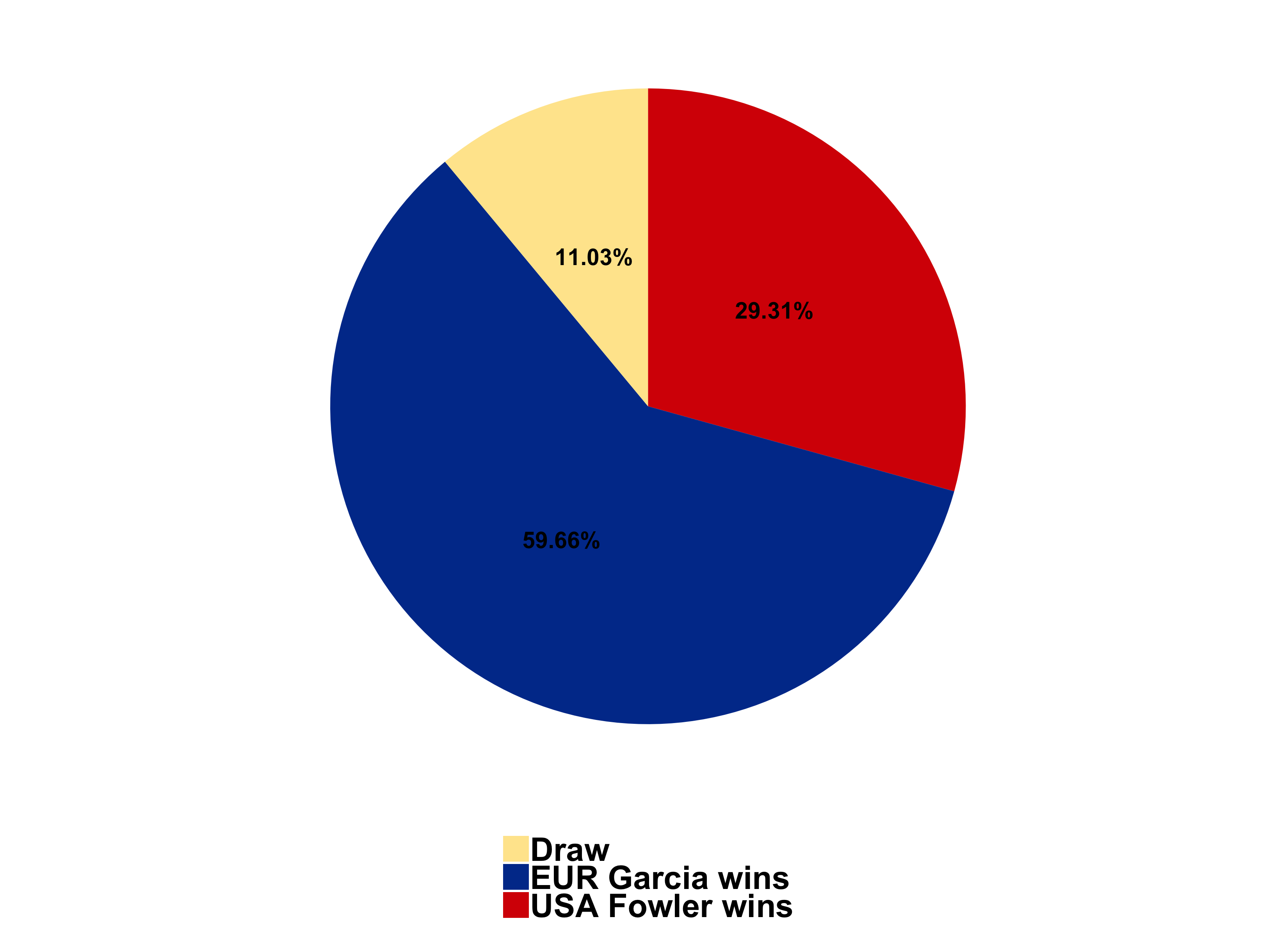 probabilities of Victory