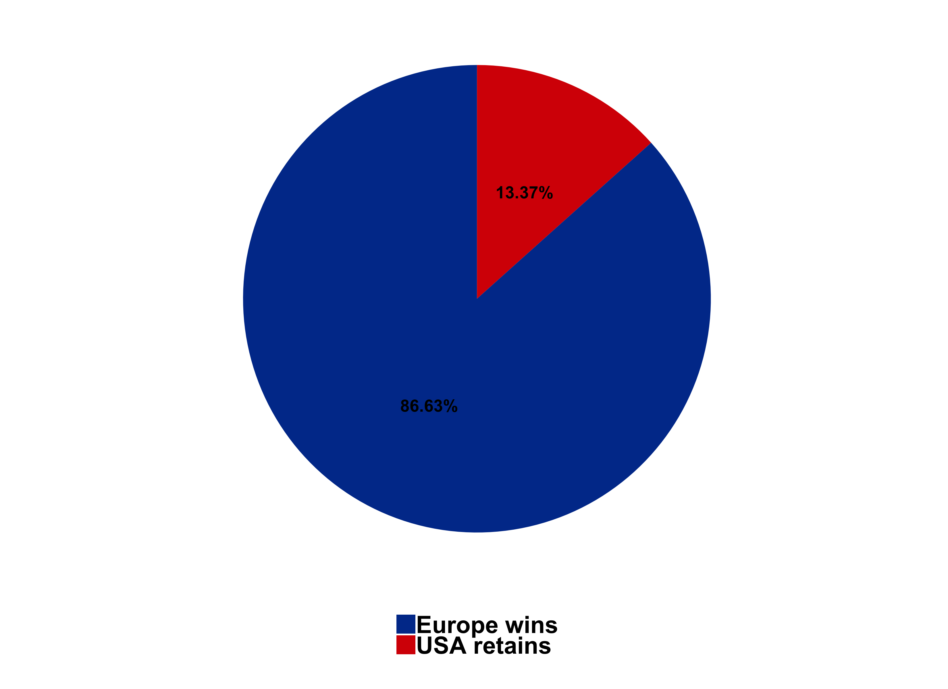 Probability of Victory for Europe and the USA before the singles